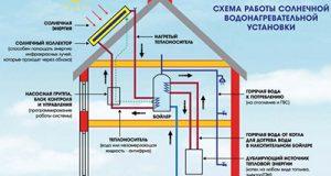 Застосування сонячних батарей для опалення будинку