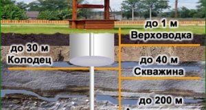 Як знайти воду на присадибній ділянці